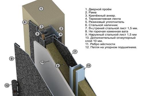 Особенности конструкции металлических огнеупорных дверей