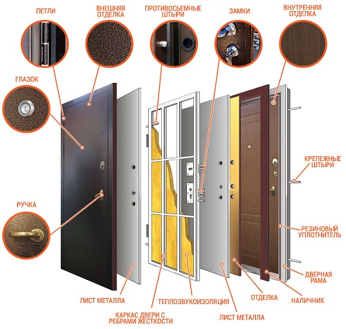 Варианты конструкции дверей
