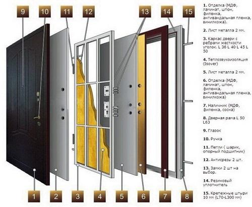 Из каких материалов изготавливаются двери?