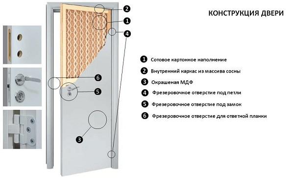 Характеристики деревянных межкомнатных дверей ОЛОВИ